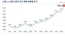 서울 아파트값 0.12%↑…6주 연속 상승