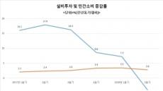 [기로에 선 J노믹스] 총체적 경제난에 소득주도→투자중심으로 급선회…규제완화ㆍ투자확대 독려