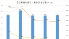 """금감원 """"종합검사 부활하면 부문검사 줄어"""""""