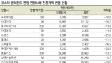 코스닥 CB 하향조정…벤처펀드 '호재' 기대감