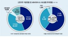 신한 vs MBK…ING생명 '가격' 막판 승부