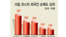 안전자산 선호·신흥국 통화 약세…국내 '外人투자자 엑소더스'