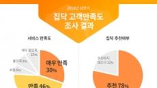 인테리어 비교견적 집닥, 평균 만족도 82%
