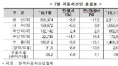 '개소세 인하 효과' 지난달 車 내수판매 3.8%↑…수출ㆍ생산 부진