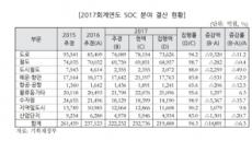 SOC 예산 미집행 수두룩, 철저한 사전심사-집행관리 필요…국회예산정책처 분석