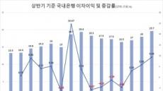 국내은행 '빚잔치'에 상반기 이자이익 사상최대, 20조원 육박