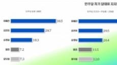 민주 당대표 선거 '1강ㆍ1중ㆍ1약' 구도