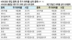 코스닥 바이오株 하락…KRX300 '털썩'