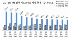 교육감 지지도 1위는 김승환(전북)