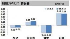 서울 집값 상승세 경기도로 확산 조짐