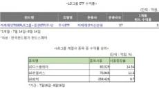 LG유플러스ㆍ디스플레이 효자 노릇…부진한 장세에도 LG그룹株 펀드 선전