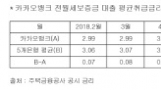 1000억 팔려던 카뱅 전세대출, 예정액 4.3배 넘는 인기