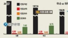 씨티銀, CEO·직원 연봉은 1위…성과효율은 국내銀 절반