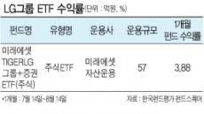 LG유플러스·LGD'효자노릇' 톡톡 그룹株펀드 '선전'