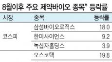 """기지개 펴는 바이오株""""추세반등 판단은 아직…"""""""