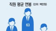 신규 신탁사 허가 예고에도… 신탁사들 아무 걱정할것 없다?