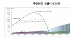 [국민연금 개편 스타트] 2042년부터 적자 2057년엔 고갈…보험료율 11∼13.5%로 올려야