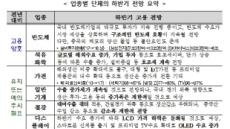 """""""올해 하반기 자동차ㆍ조선 등 주요 업종 고용 감소"""""""