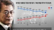 文 대통령 지지율 2주째 하락…전주 대비 1.8%p↓