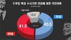 '드루킹 특검' 수사 연장, 찬성 45.5% vs 반대 41.3%
