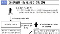 수능 원서 23일부터 접수…10단계 절차 꼼꼼히 살펴봐야
