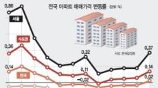 호가상승→매물회수→공급부족서울 집값 '불의 고리' 반복된다
