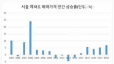 [주택시장 긴급진단] 서울서 내집 마련...참여정부 때보다 더 어려워