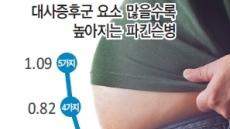 """""""복부비만·고혈압 등 대사증후군  파킨슨병 발병률 2.2배 높인다"""""""