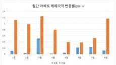 주춤해진 세종시…기댈 곳은 '이해찬 효과'(?)