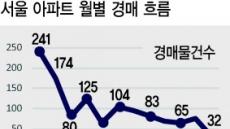 """""""경매론 못 넘겨""""…경매물건 역대 최저"""