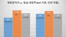 서대문 옆 경희궁자이 84㎡ 16억…잠실 대장주와 맞짱