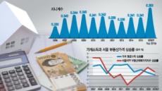 금융위기로 찾아온 '구조개혁' 기회 허비…사회 양극화 '부메랑'