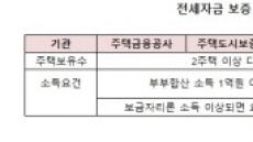 [단독]서울보증, 1주택자 전세대출 소득기준 '無제한' 가닥
