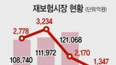 잇단 보험사고…재보험사 순이익 14% ↓