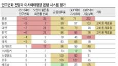 """무디스 """"한국 은행원 과다…디지털화 시급"""""""