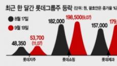 계열사 실적·IPO 기대감…롯데그룹株 호재 훈풍