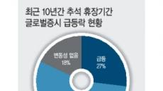 """삼성證 """"추석연휴 해외증시 주목을"""""""