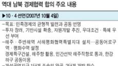 [2018 남북정상회담 평양] 남북경협, 美 제재 안풀리면 요원