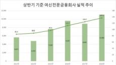 이자수익 증가에 올 상반기 여전사 당기순이익 24.3%↑