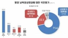 평양 남북정상회담 '잘했다' 71.6%