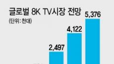 유럽 이달 판매 돌입…'8K TV 엇갈린 시선'