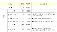 수도권 신규 공공택지 17곳 3만5000호 선정