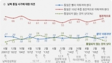 북한 합의 내용 '잘 지킬 것' 49% vs '그렇지 않을 것' 35%