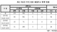 추석 연휴 낚시배 이용 3배↑…해양사고도 증가