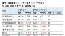 '코스닥 입성길' 자리잡은 기술특례?…추정 매출 달성률은 30% 그쳐