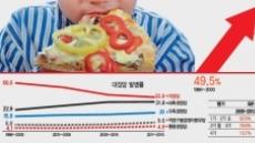 서구화된 식탁이'한국인 대장암 지형도' 바꿨다