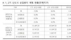 [국감 브리핑] LH, 상가용지 공급으로 1조 벌어