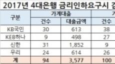 [국감]금리인하요구권에 4대은행 '꼼수'로 무력화