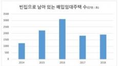 [국감브리핑] LH, 매입임대 1900채가 빈집