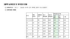 [국감] LH, 설계 변경해 8225억 날려